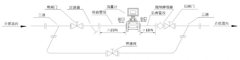 2、采用新型微处理与高性能的集成芯片,运算精度高,整机功能强大,性能优越。 3、采用先进的微功耗高薪技术,整机功耗低。既能用内电池长期供电运行,又可由外电源供电运行。 4、按流量频率信号,可将仪表系数分八段自动进行线性修正,可根据用户需要提高仪表的计算精度。 5、采用EEPROM数据存贮技术,具备历史数据的存贮与查询功能,三种历史数据记录方式可供用户选择。 6、流量计表头可180旋转,安装使用简单方便。 7、高精确度,一般可达1.