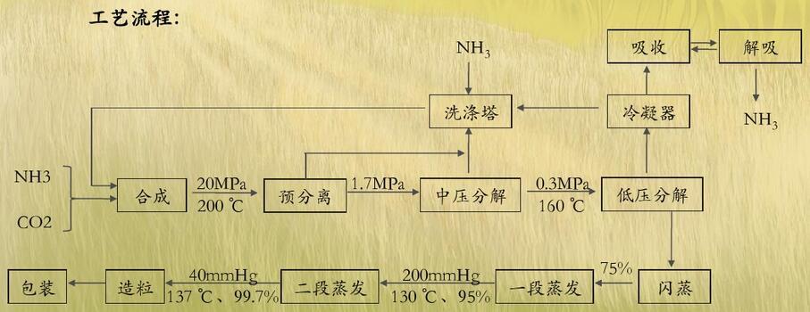 尿素的生产工艺流程图